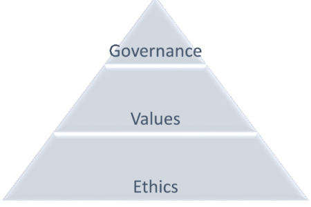 Adopting a Culture of Ethics: Leadership, Ethics and Governance